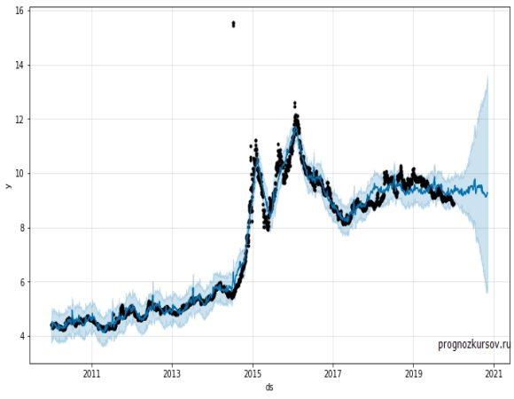USD-CNY Долгосрочный прогноз