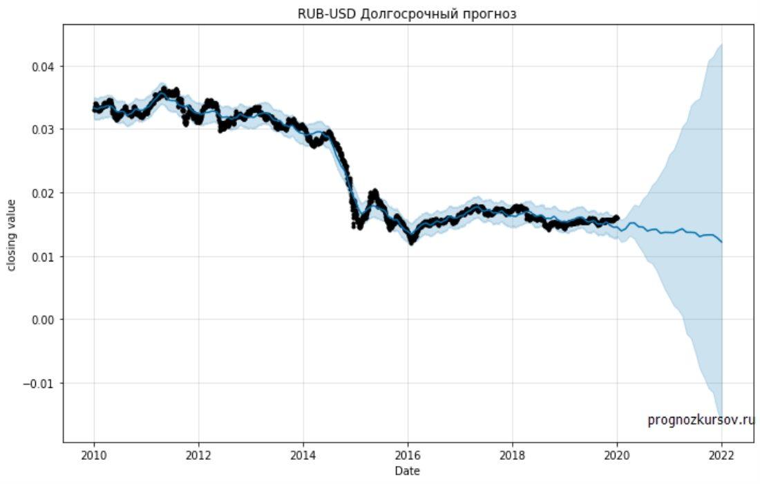 RUB-USD Долгосрочный прогноз