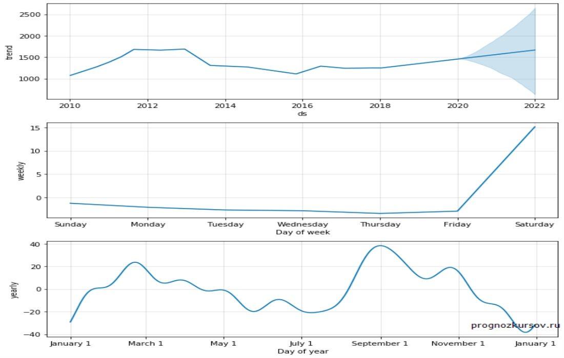 Natural Gas Долгосрочный прогноз