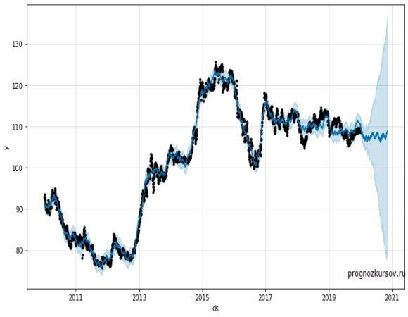 USD-JPY Долгосрочный прогноз