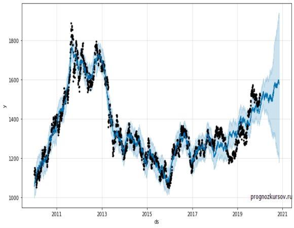 Gold Долгосрочный прогноз