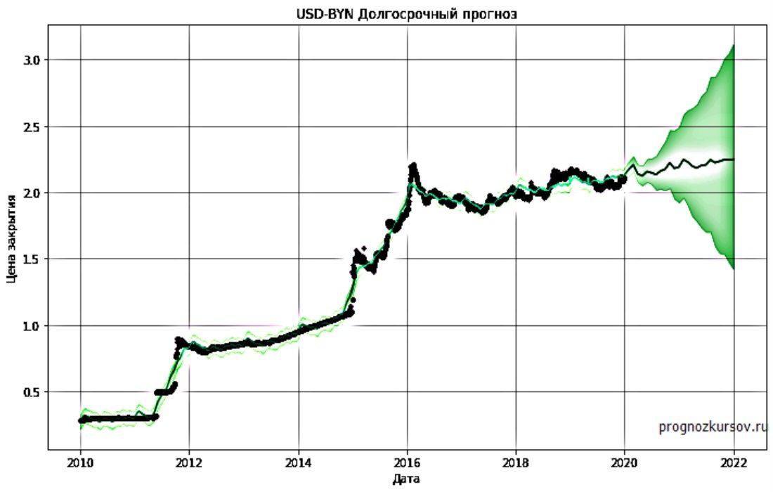 USD-BYN Долгосрочный прогноз