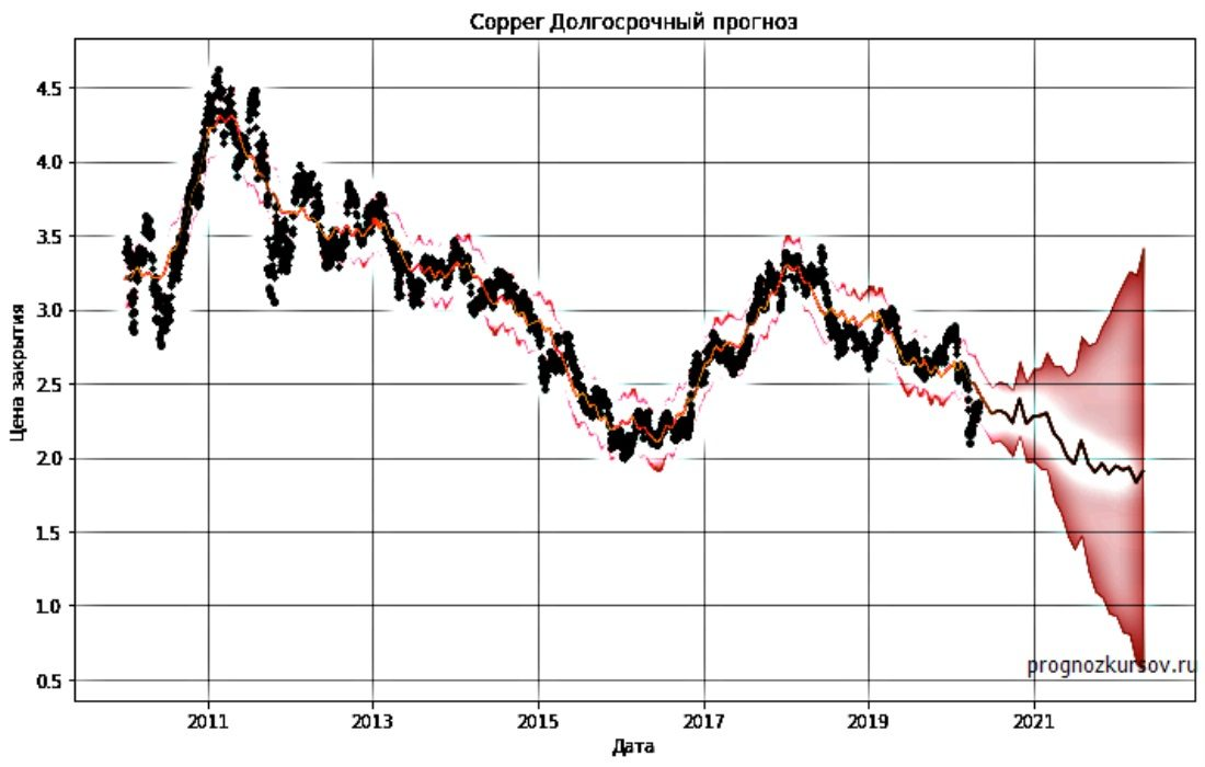 Copper Долгосрочный прогноз