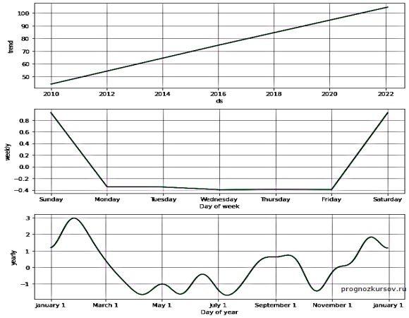 GBP-RUB Долгосрочный прогноз