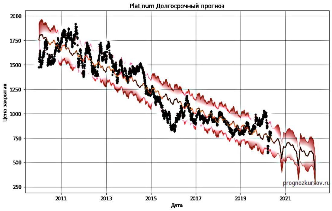 Platinum Долгосрочный прогноз