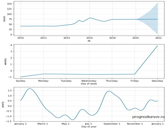 EUR-RUB Долгосрочный прогноз