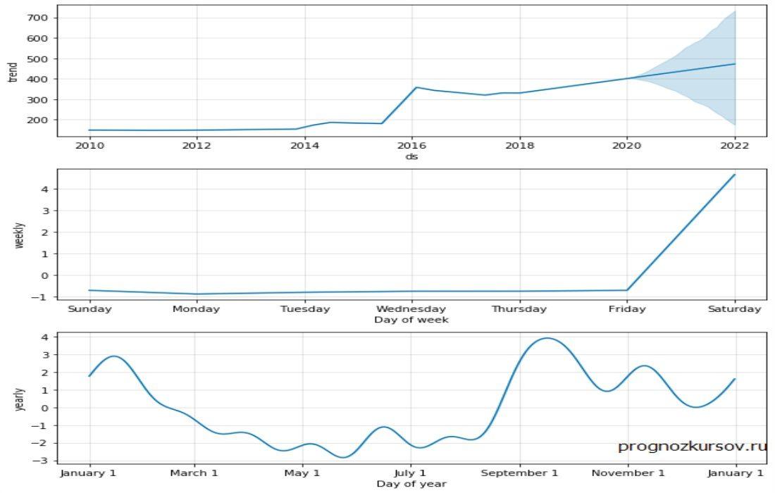 USD-KZT Долгосрочный прогноз