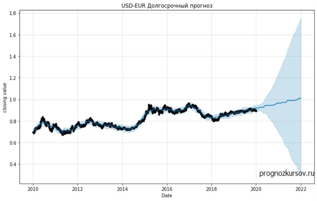 USD-EUR Долгосрочный прогноз