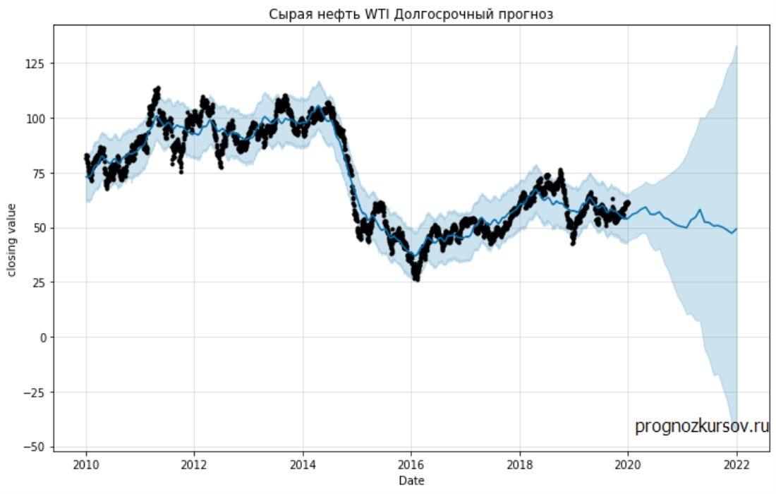 Crude Oil Долгосрочный прогноз