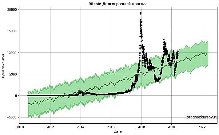 Bitcoin Долгосрочный прогноз