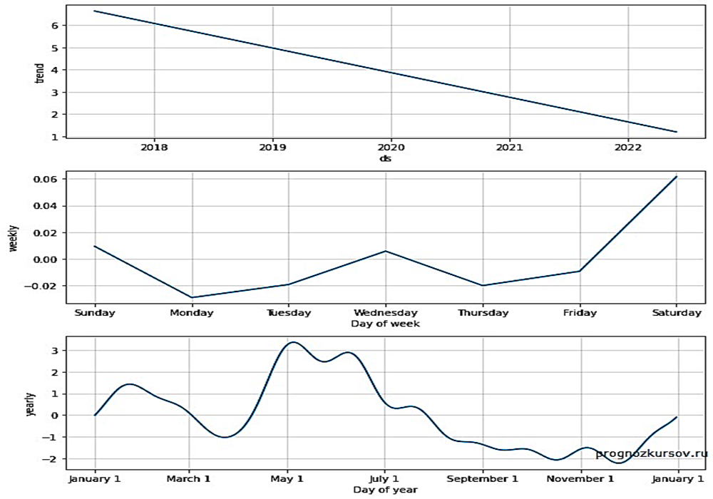 EOS Долгосрочный прогноз