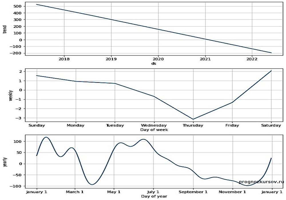 Ethereum Долгосрочный прогноз
