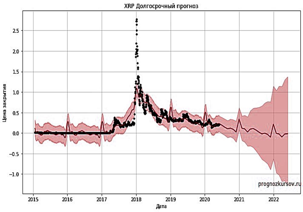 XRP Долгосрочный прогноз