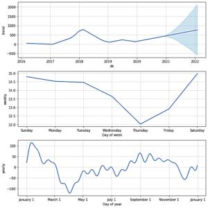 Прогноз по Ethereum на годы