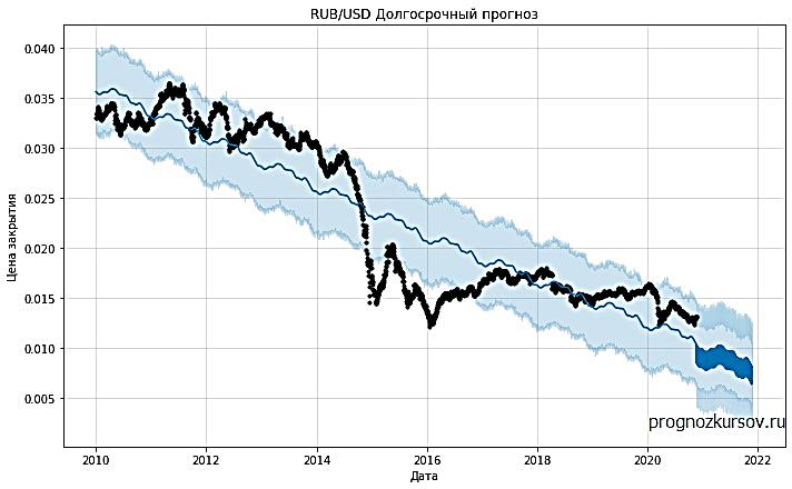 RUB-USD Прогноз на годы