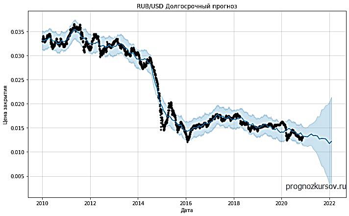RUB-USD Долгосрочный прогноз на месяцы