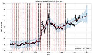 USD-RUB долгосрочный прогноз пара на год вперед